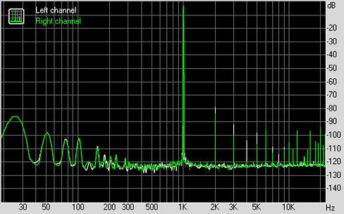 THD + Noise