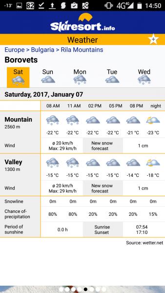 Прогноза за времето в ски курортите